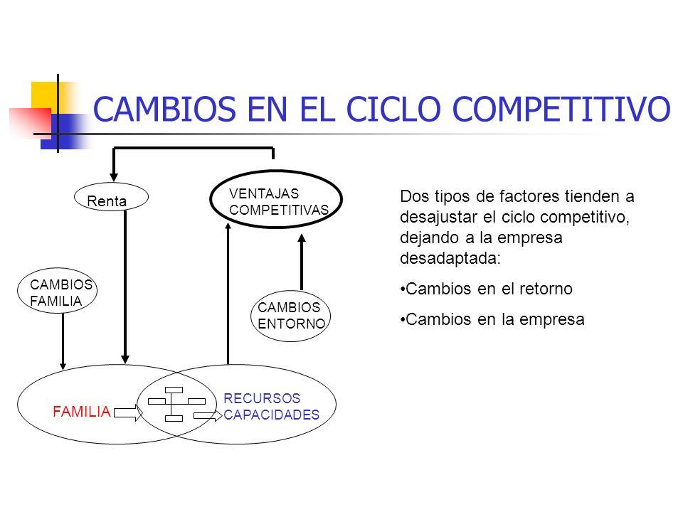 CAMBIOS EN EL CICLO COMPETITIVO