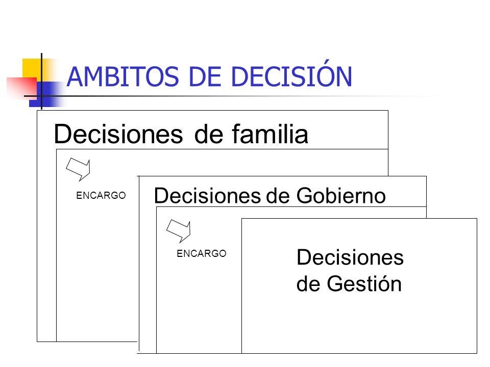 AMBITOS DE DECISIÓN Decisiones de familia Decisiones de Gobierno