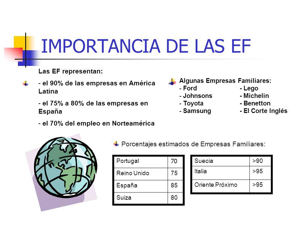 IMPORTANCIA DE LAS EF Las EF representan: