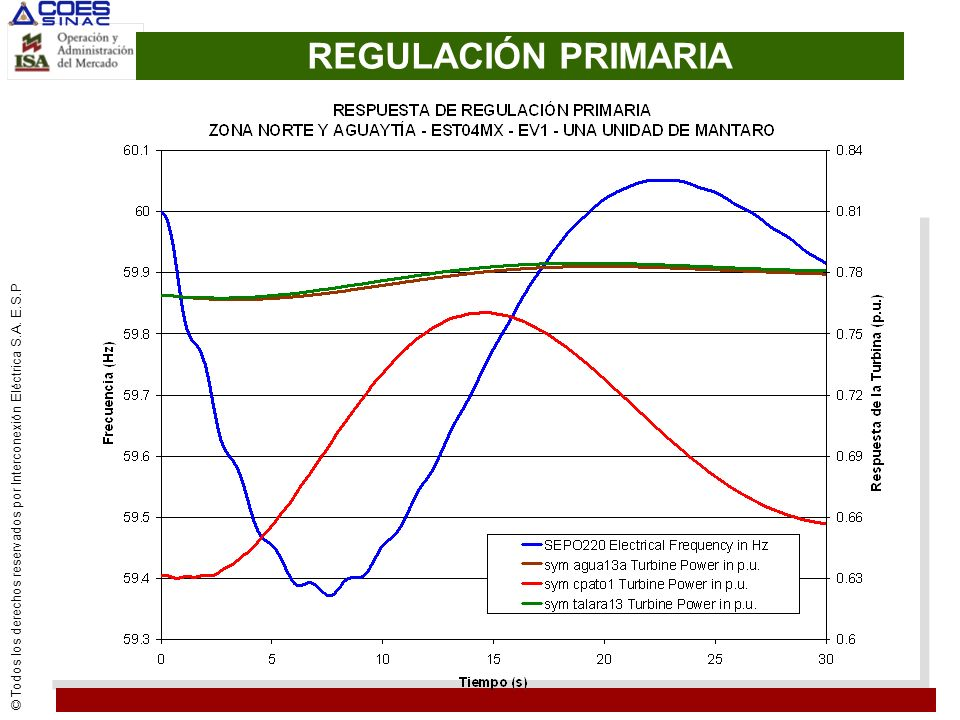 REGULACIÓN PRIMARIA
