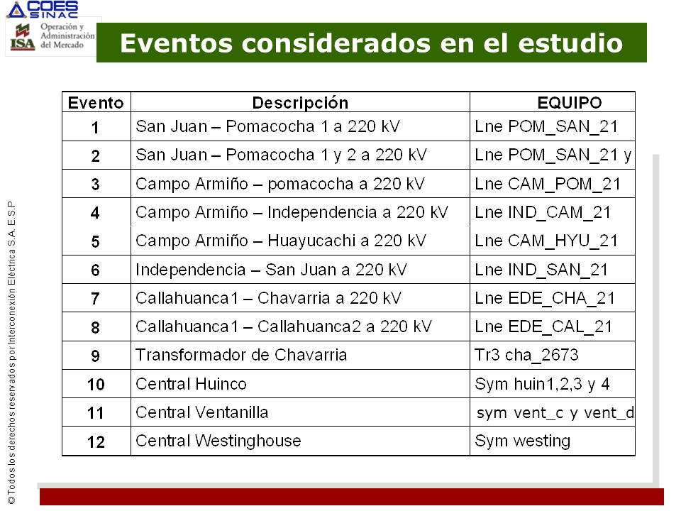 Eventos considerados en el estudio