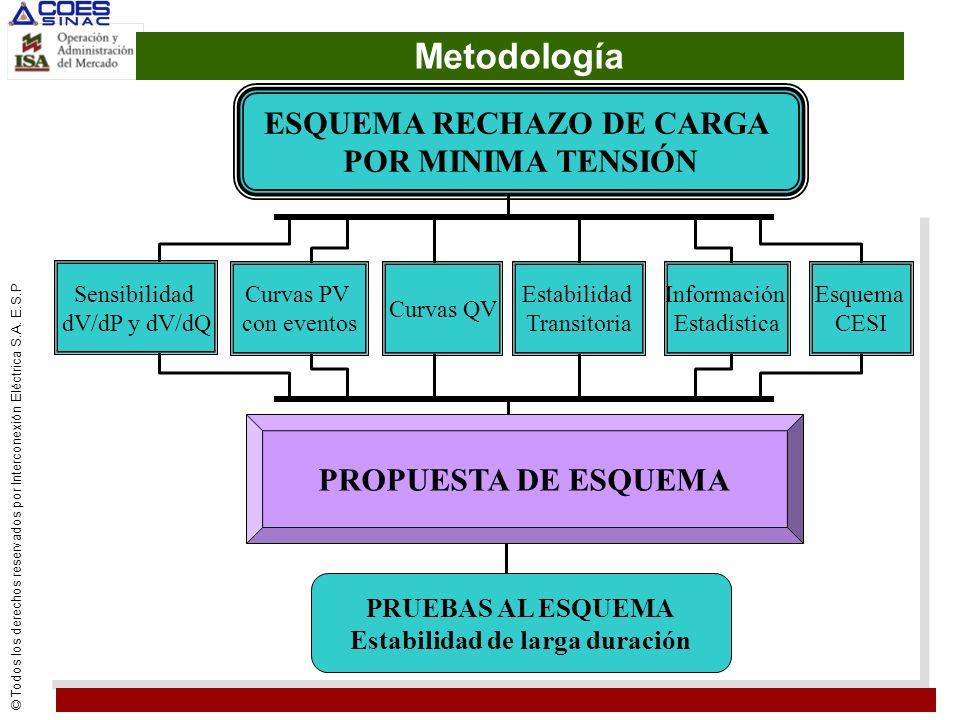 ESQUEMA RECHAZO DE CARGA Estabilidad de larga duración