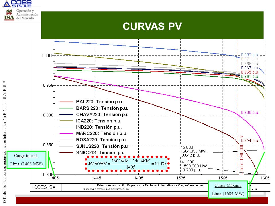 CURVAS PV Carga inicial Lima (1405 MW) Carga Máxima Lima (1604 MW)