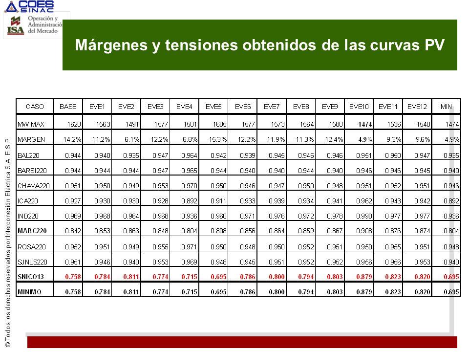 Márgenes y tensiones obtenidos de las curvas PV