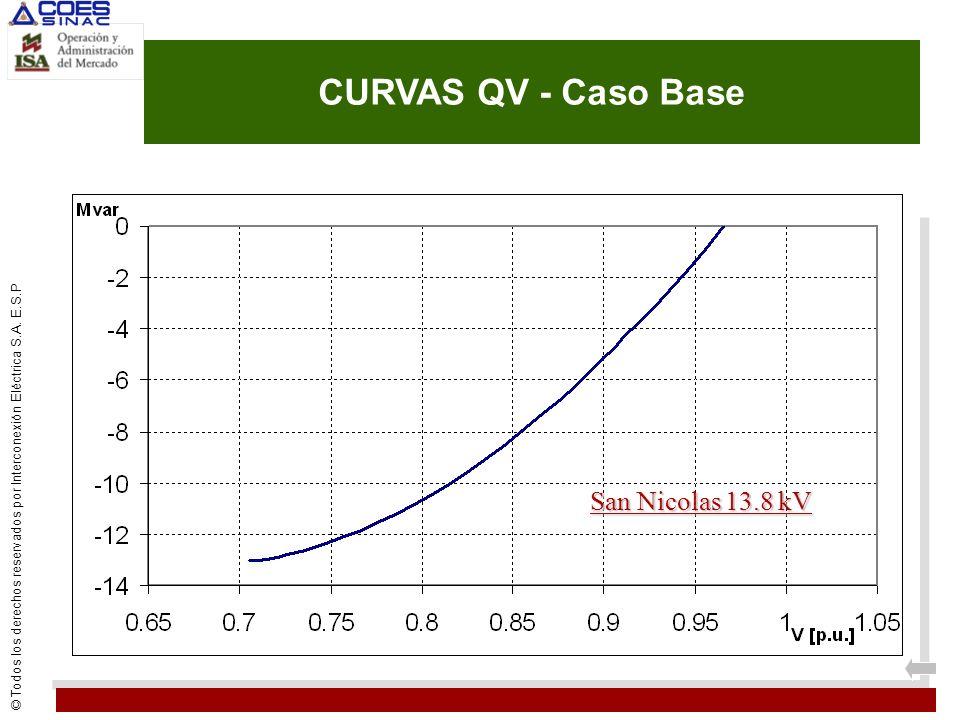 CURVAS QV - Caso Base San Nicolas 13.8 kV