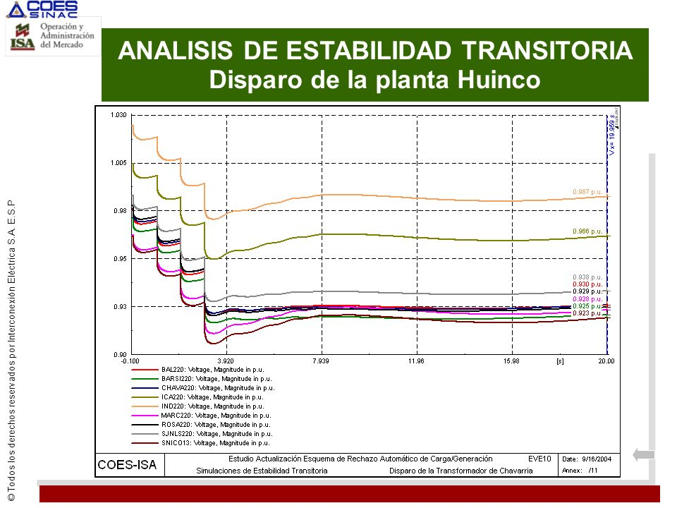 ANALISIS DE ESTABILIDAD TRANSITORIA Disparo de la planta Huinco