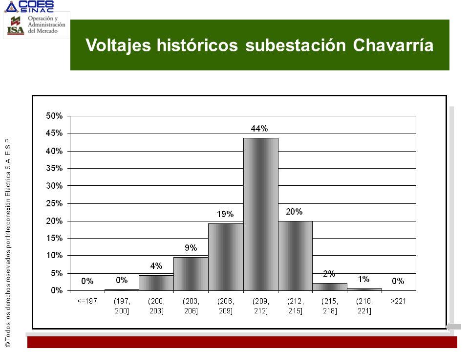Voltajes históricos subestación Chavarría