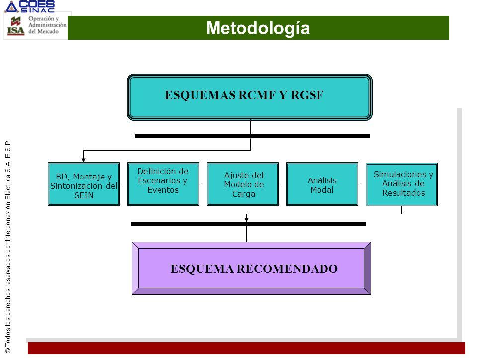 Metodología ESQUEMAS RCMF Y RGSF ESQUEMA RECOMENDADO