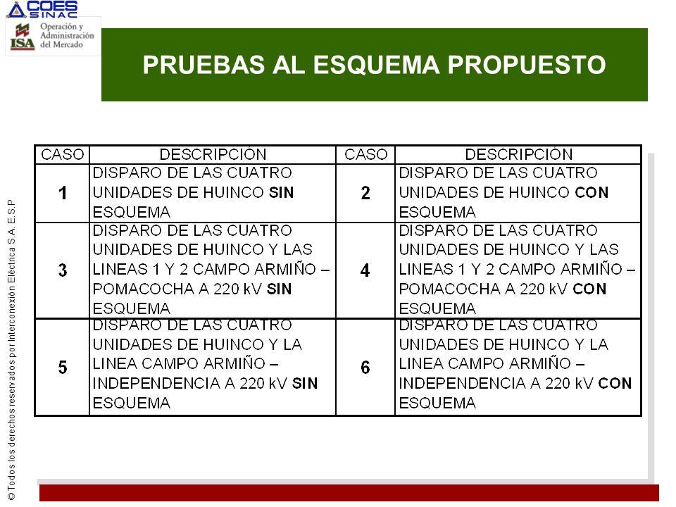 PRUEBAS AL ESQUEMA PROPUESTO