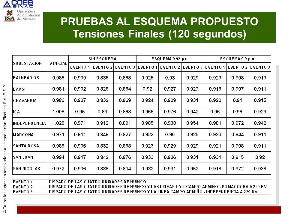 PRUEBAS AL ESQUEMA PROPUESTO Tensiones Finales (120 segundos)