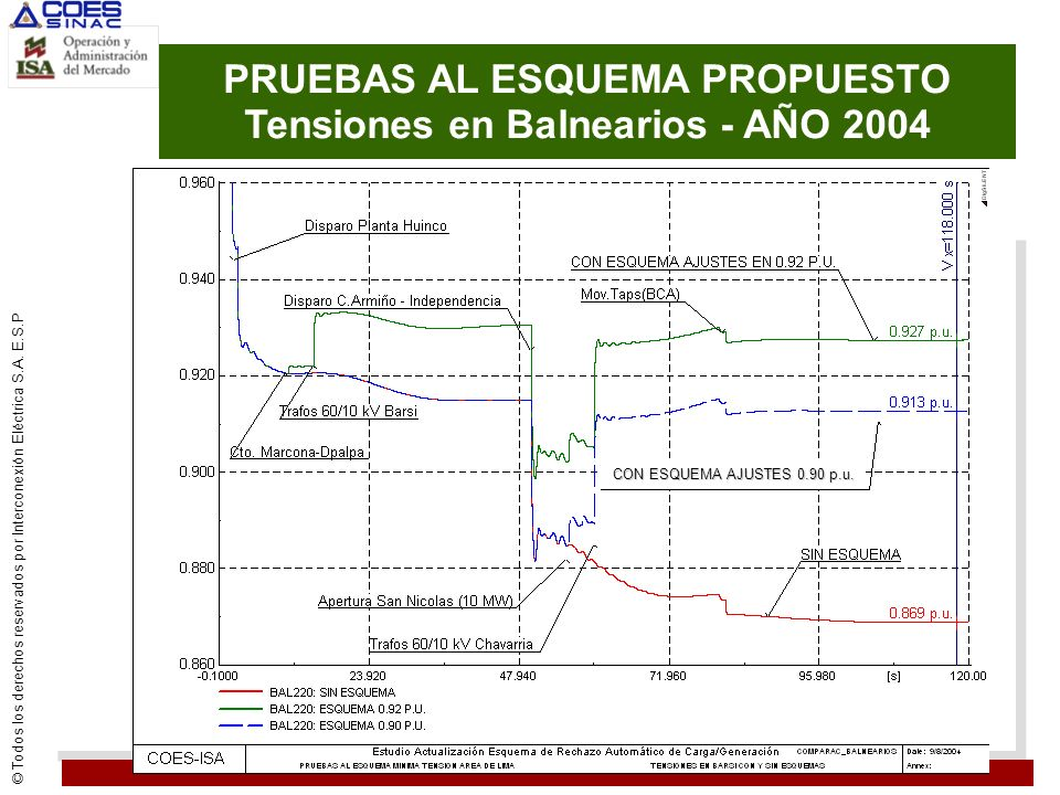 PRUEBAS AL ESQUEMA PROPUESTO Tensiones en Balnearios - AÑO 2004