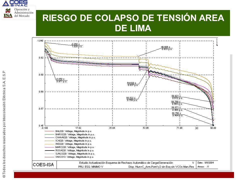 RIESGO DE COLAPSO DE TENSIÓN AREA DE LIMA