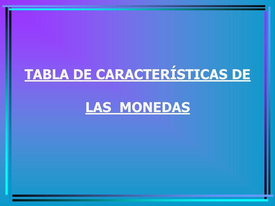 TABLA DE CARACTERÍSTICAS DE LAS MONEDAS