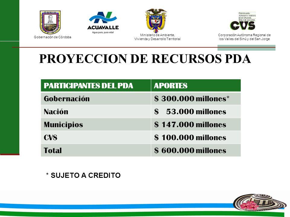 PROYECCION DE RECURSOS PDA