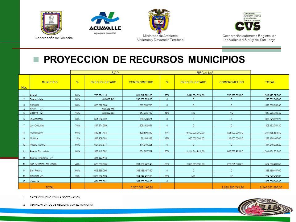 PROYECCION DE RECURSOS MUNICIPIOS