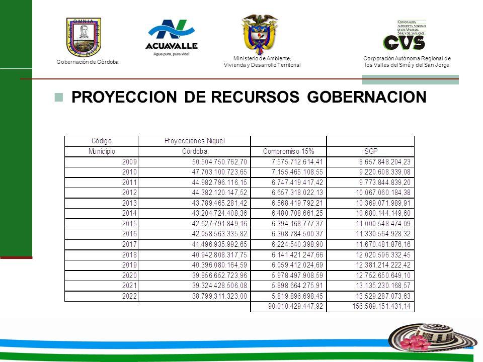 PROYECCION DE RECURSOS GOBERNACION