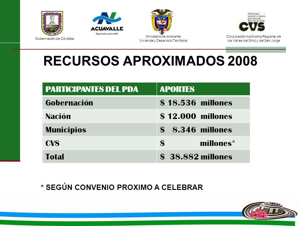 RECURSOS APROXIMADOS 2008 PARTICIPANTES DEL PDA APORTES Gobernación