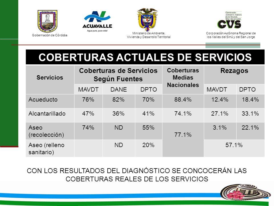 COBERTURAS ACTUALES DE SERVICIOS