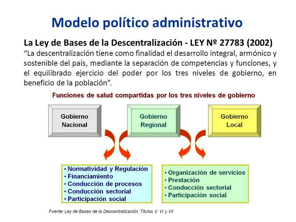 Modelo político administrativo