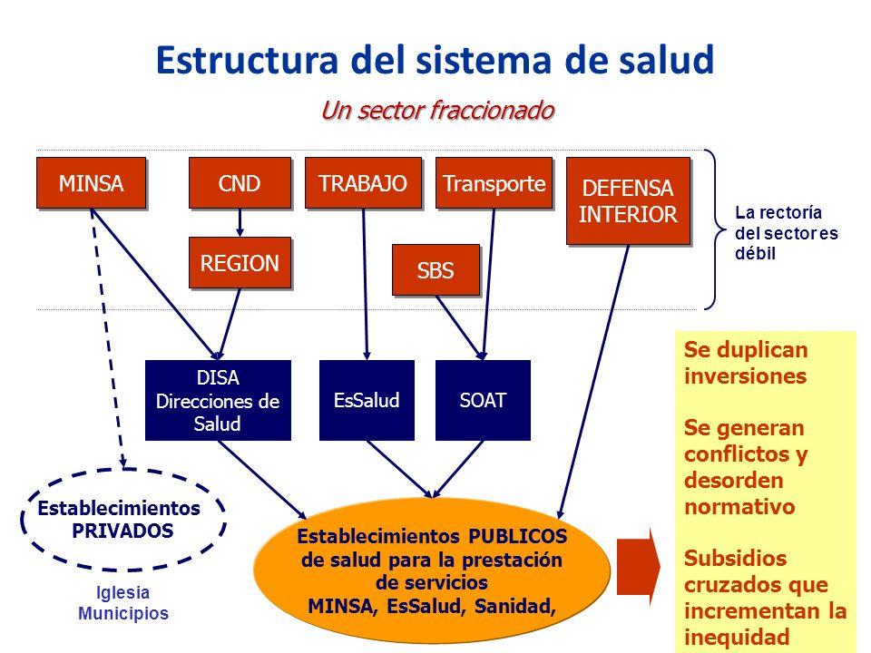 Sistema de salud del per ppt descargar for Estructura ministerio del interior
