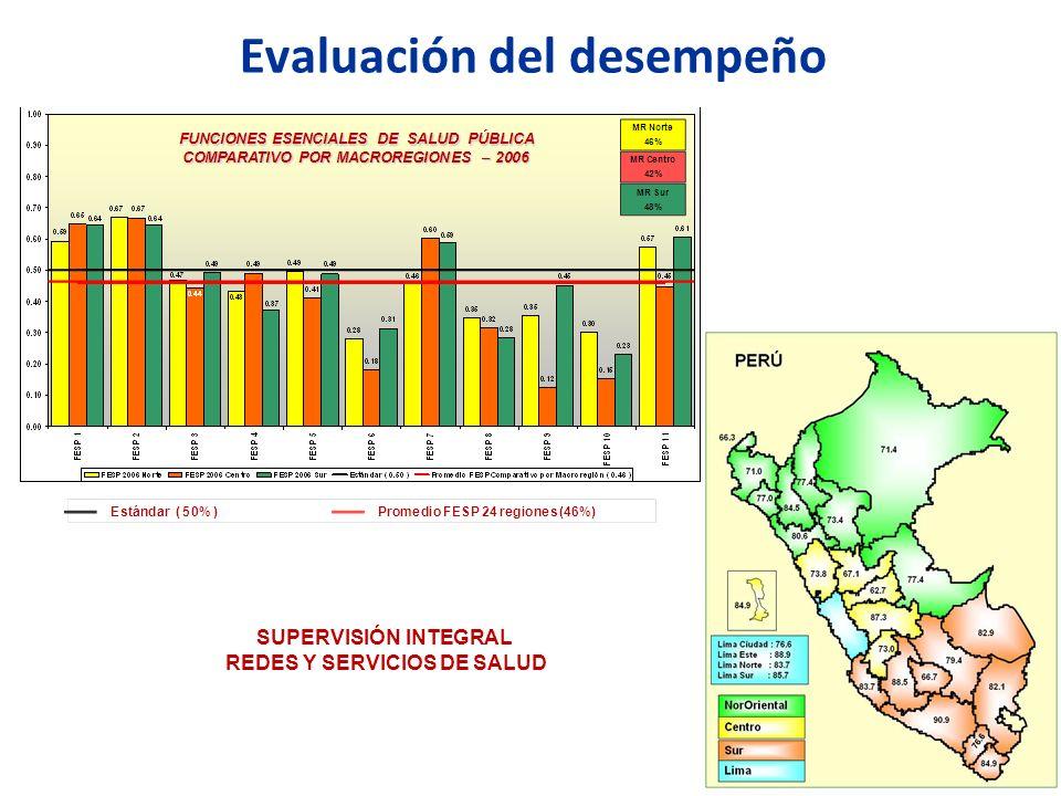 Evaluación del desempeño REDES Y SERVICIOS DE SALUD