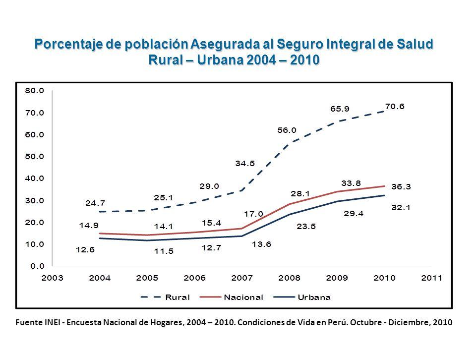 Porcentaje de población Asegurada al Seguro Integral de Salud Rural – Urbana 2004 – 2010