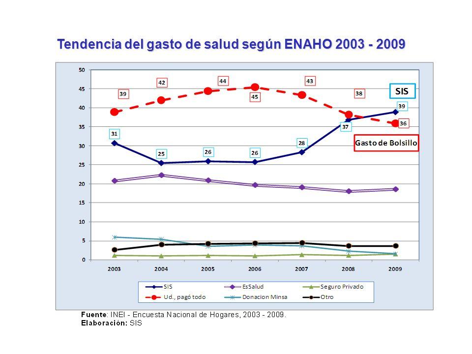 Tendencia del gasto de salud según ENAHO 2003 - 2009