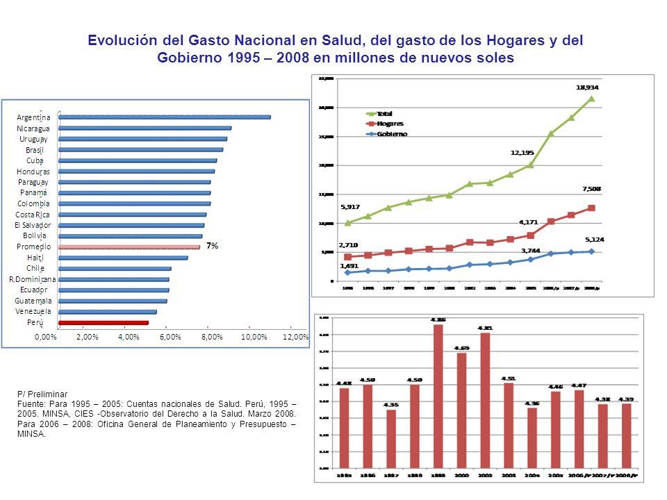 Evolución del Gasto Nacional en Salud, del gasto de los Hogares y del Gobierno 1995 – 2008 en millones de nuevos soles