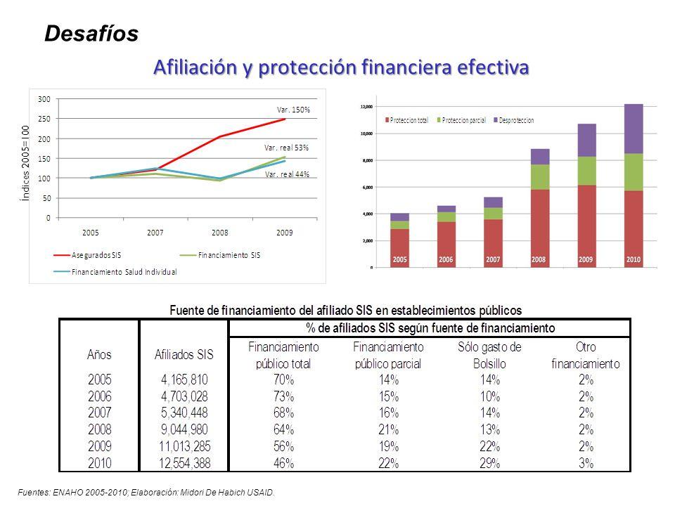 Afiliación y protección financiera efectiva