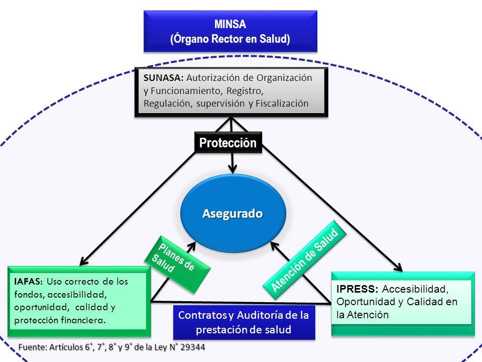 SUNASA Protección Asegurado MINSA (Órgano Rector en Salud)