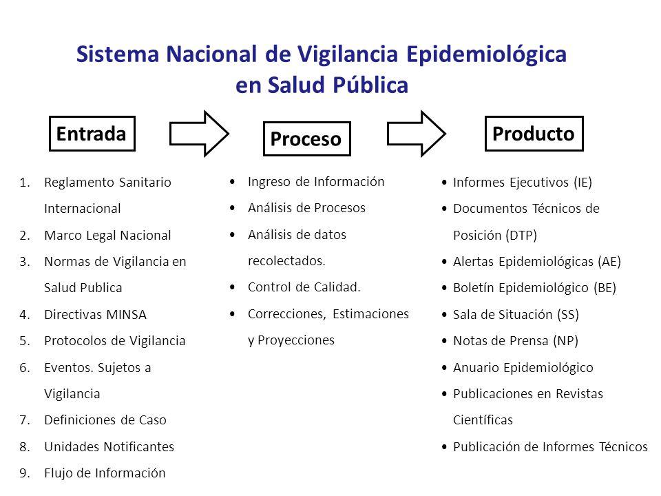 Sistema Nacional de Vigilancia Epidemiológica en Salud Pública