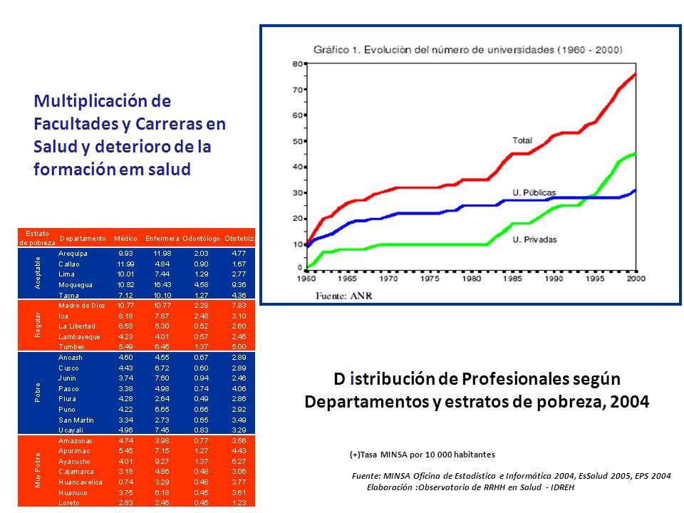 Multiplicación de Facultades y Carreras en Salud y deterioro de la formación em salud