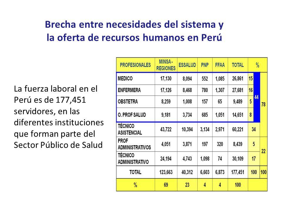 Brecha entre necesidades del sistema y la oferta de recursos humanos en Perú
