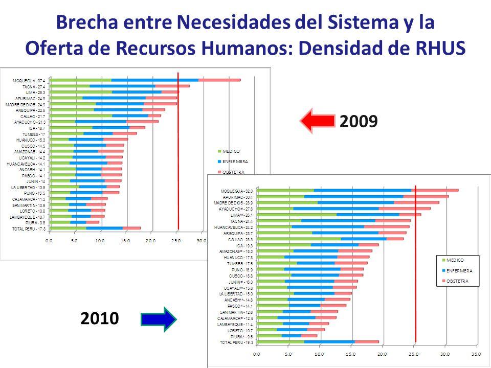 Brecha entre Necesidades del Sistema y la Oferta de Recursos Humanos: Densidad de RHUS