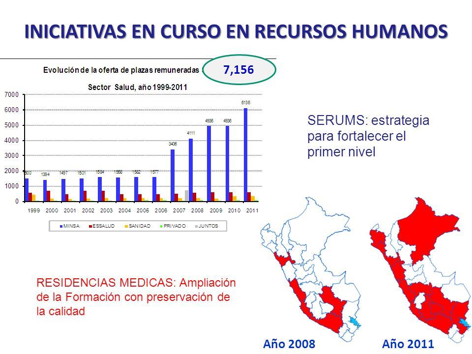 INICIATIVAS EN CURSO EN RECURSOS HUMANOS