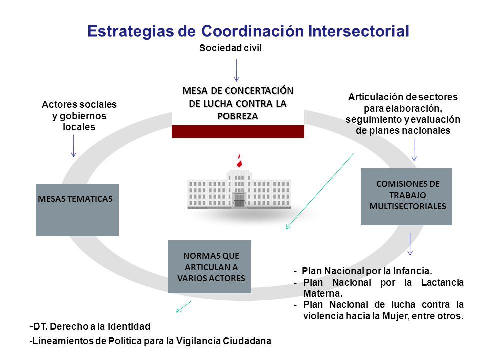 Estrategias de Coordinación Intersectorial