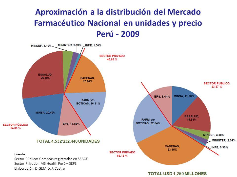 Aproximación a la distribución del Mercado Farmacéutico Nacional en unidades y precio
