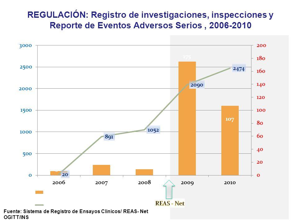 REGULACIÓN: Registro de investigaciones, inspecciones y Reporte de Eventos Adversos Serios , 2006-2010