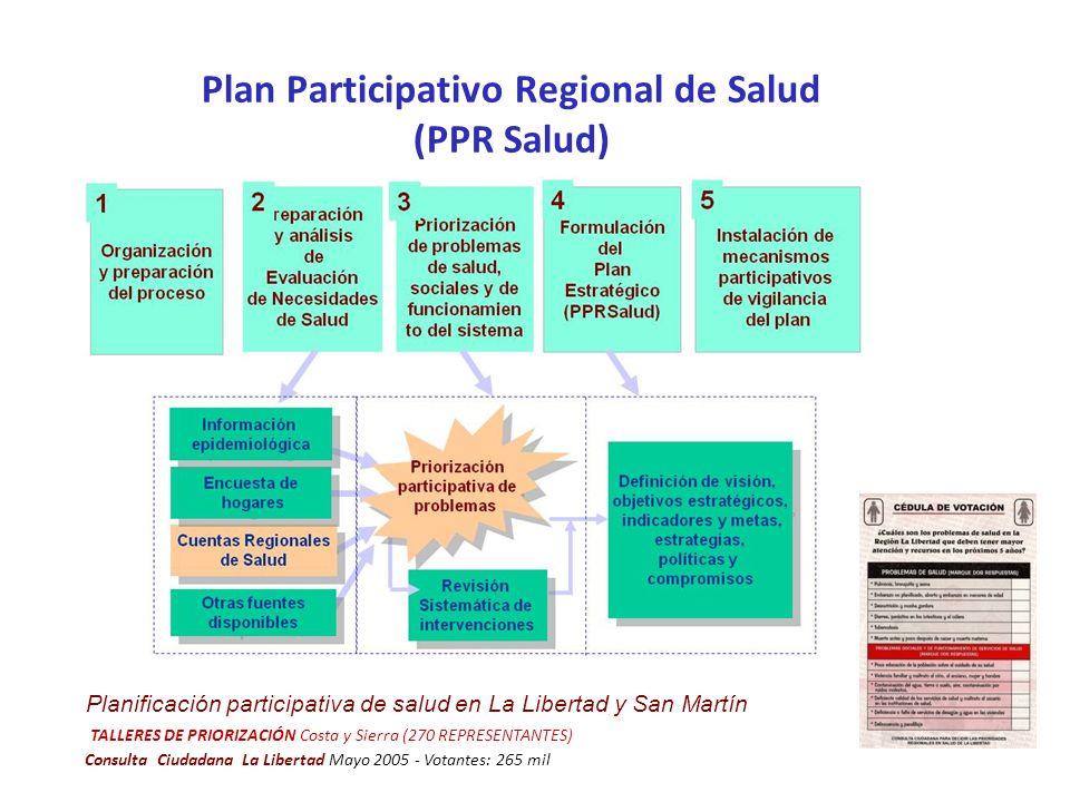 Plan Participativo Regional de Salud (PPR Salud)