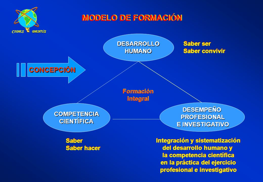 MODELO DE FORMACIÓN CONCEPCIÓN DESARROLLO Saber ser HUMANO