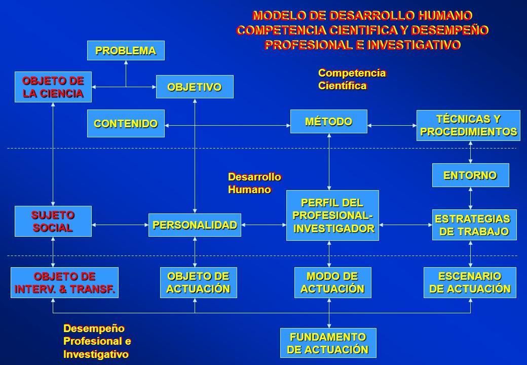 MODELO DE DESARROLLO HUMANO COMPETENCIA CIENTIFICA Y DESEMPEÑO