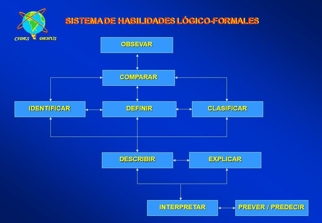 SISTEMA DE HABILIDADES LÓGICO-FORMALES