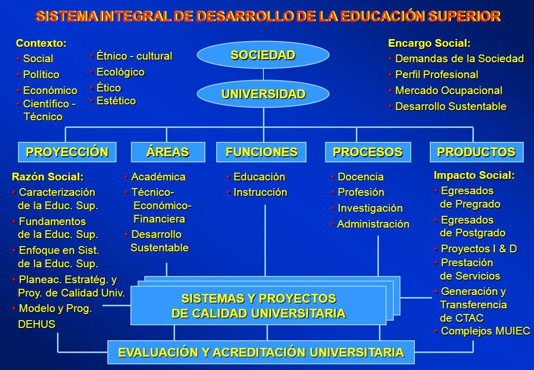 SISTEMA INTEGRAL DE DESARROLLO DE LA EDUCACIÓN SUPERIOR