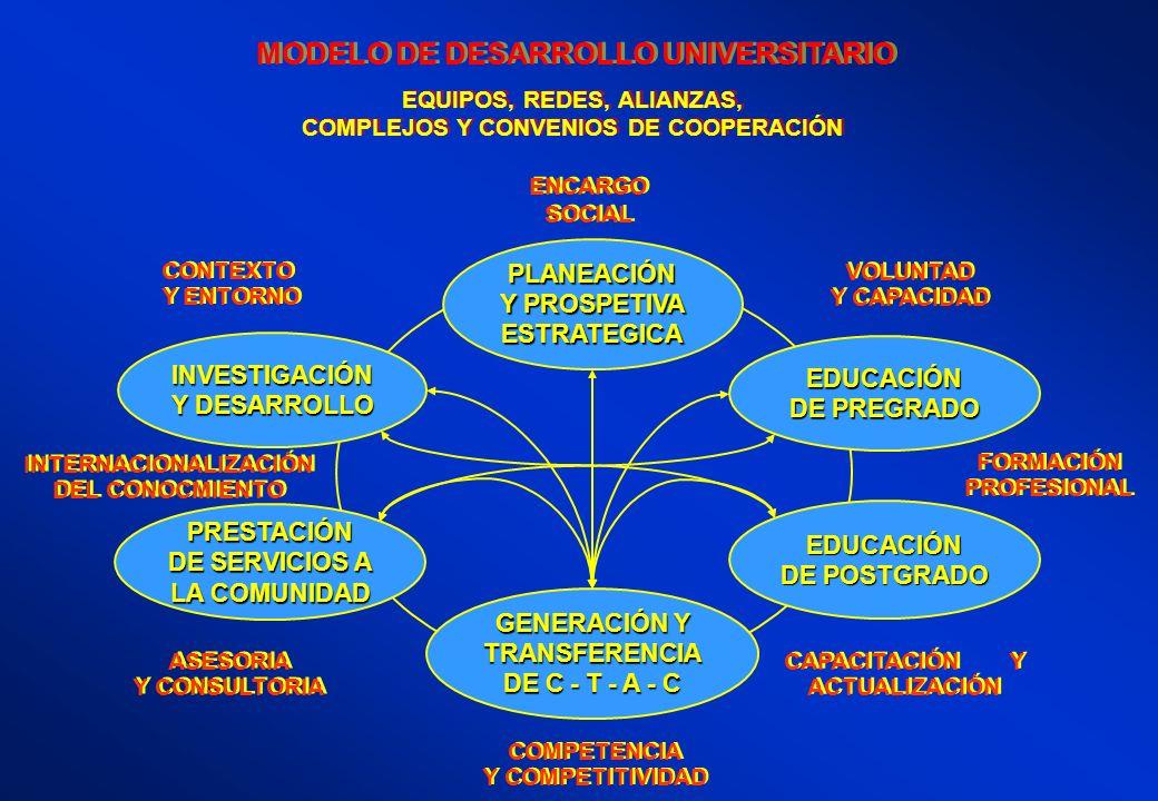 MODELO DE DESARROLLO UNIVERSITARIO