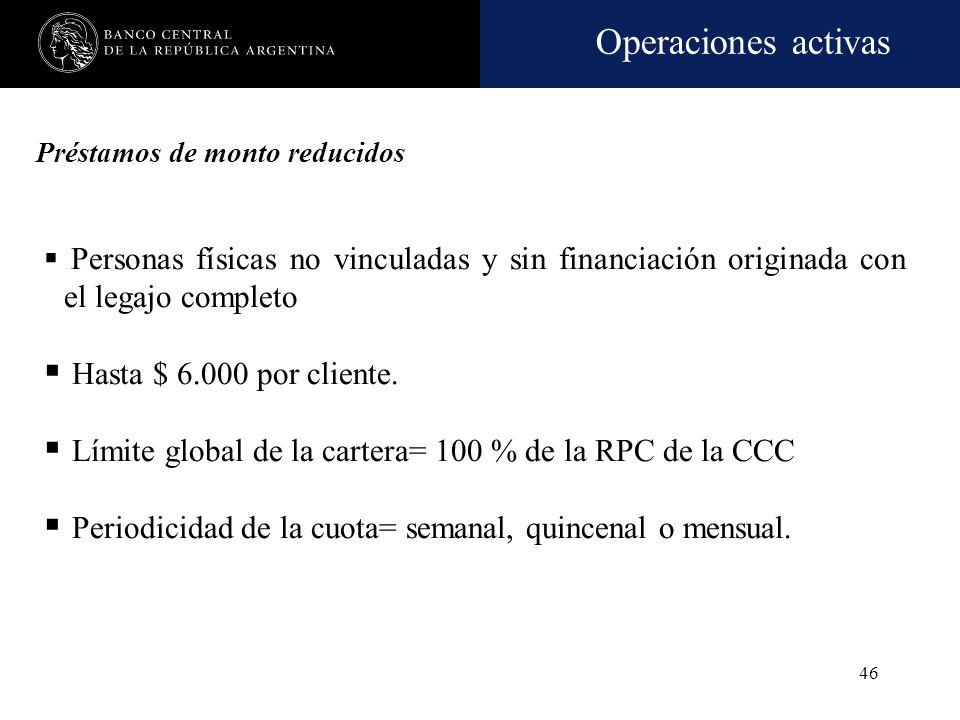 Límite global de la cartera= 100 % de la RPC de la CCC