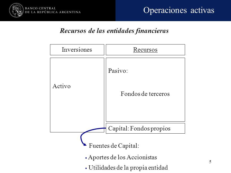 Recursos de las entidades financieras