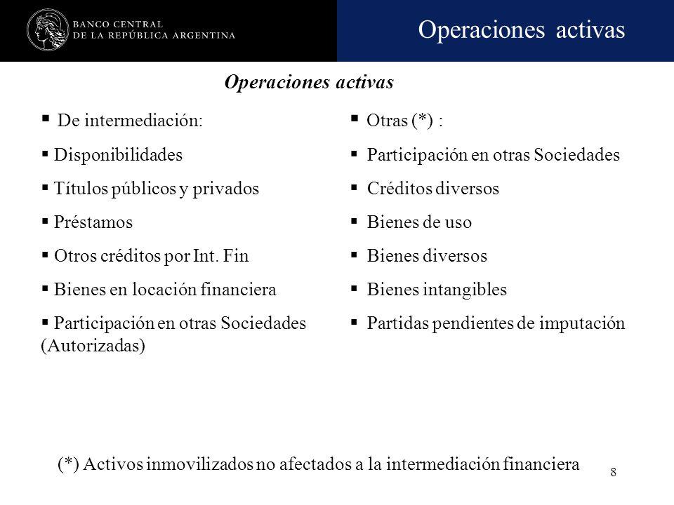 De intermediación: Otras (*) : Operaciones activas Disponibilidades