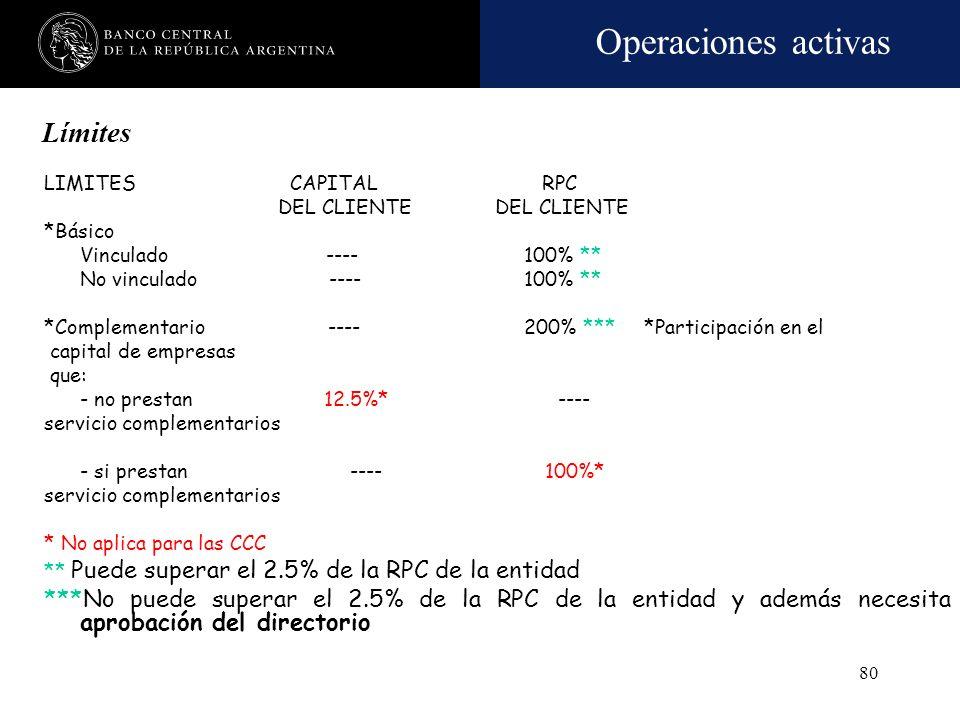 LímitesLIMITES CAPITAL RPC. DEL CLIENTE DEL CLIENTE.