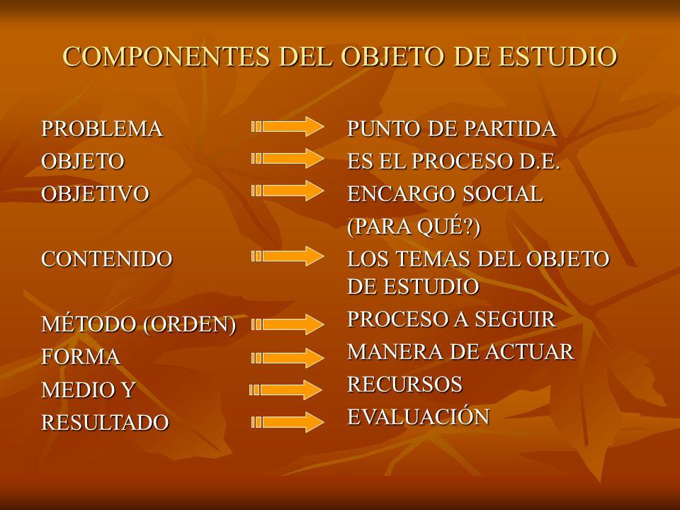 COMPONENTES DEL OBJETO DE ESTUDIO