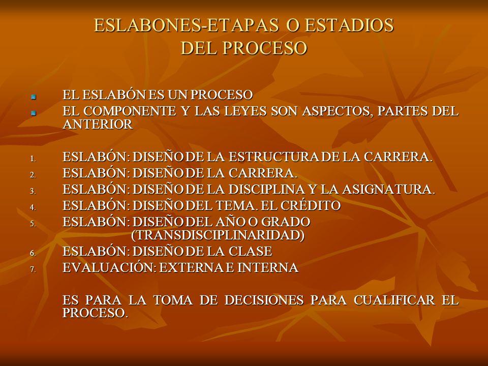ESLABONES-ETAPAS O ESTADIOS DEL PROCESO
